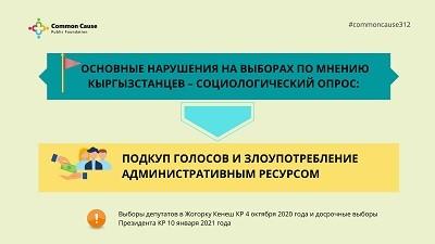 Основные нарушения на выборах по мнению кыргызстанцев –социологический опрос: подкуп голосов и злоупотребление административным ресурсом. Выборы в ЖК КР 4 октября 2020 года и досрочные выборы президента 10 января 2021 года