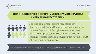 Индекс доверия к избирательным процессам в Кыргызстане