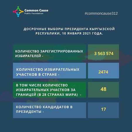 Досрочные выборы президента Кыргызской Республики, 10 января 2021 года.