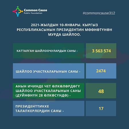 2021-жылдын 10-январы. Кыргыз Республикасынын Президентин мѳѳнѳтүнѳн мурда шайлоо.