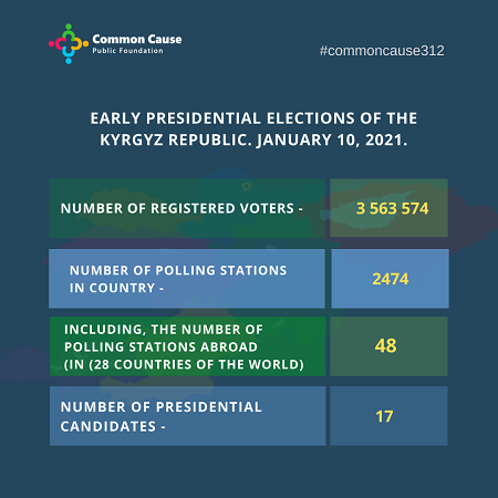 Early presidential elections of the Kyrgyz Republic. January 10, 2021.
