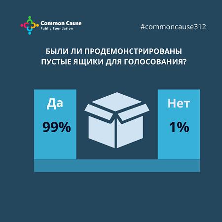 Были ли продемонстрированы пустые ящики для голосования?