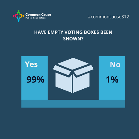 Have empty voting boxes been shown?