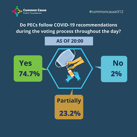 Do PECs follow COVID-19 recommendations during the voting process throughout the day?