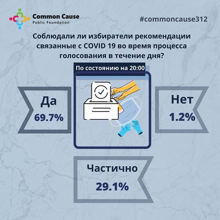 Соблюдали ли избиратели рекомендации связанные с COVID 19 во время процесса голосования в течение дня?