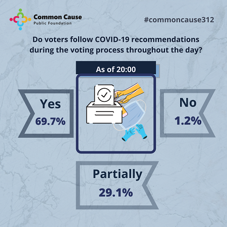 Do voters follow COVID-19 recommendations during the voting process throughout the day?