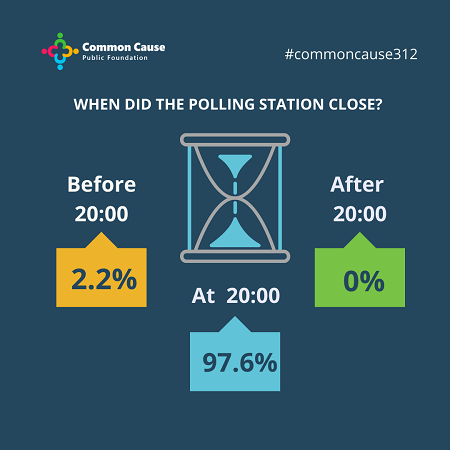 When did the polling station close?