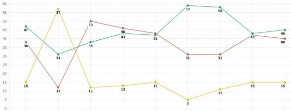 Open Data: How Kyrgyzstanis assess the CEC's effectiveness. Trends since 2012