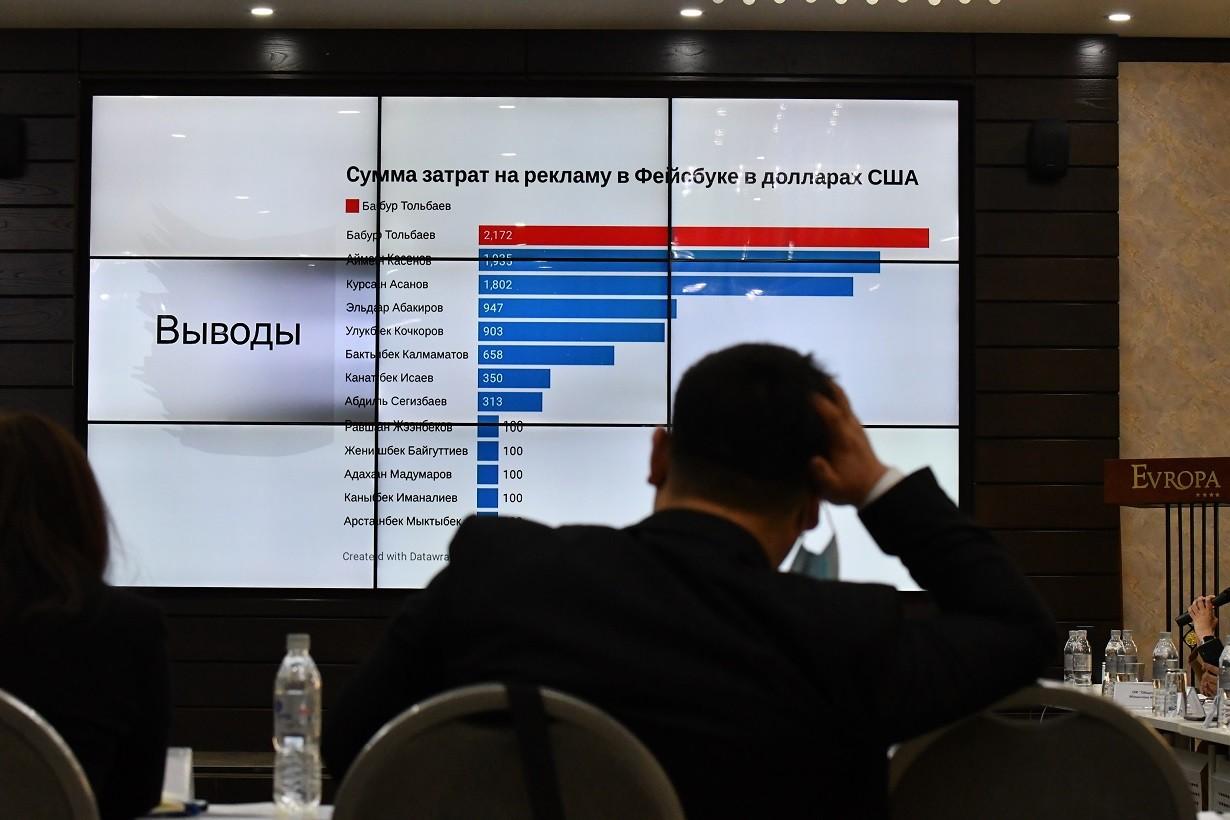 Процесс формирования избирательных фондов кандидатов на пост президента Кыргызстана должен быть открытым и гласным