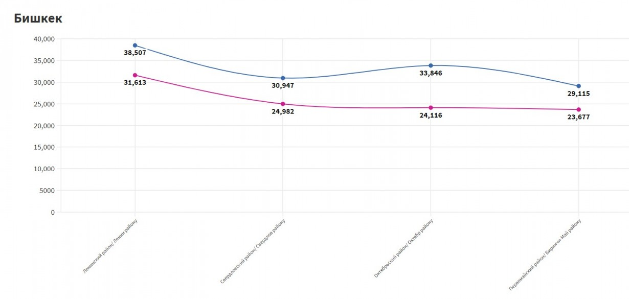Voter turnout in Bishkek. Comparison of the April and July elections.